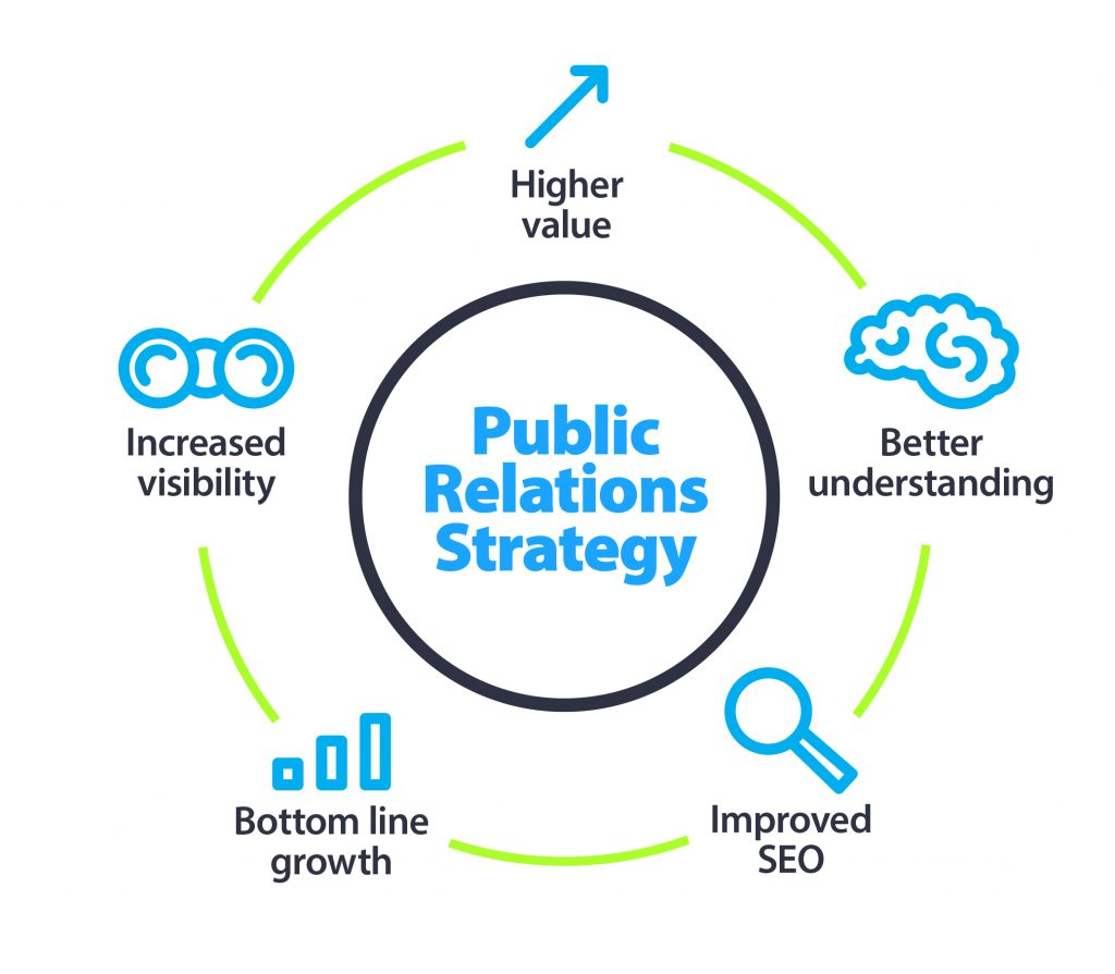 B2B Public Relations Strategy